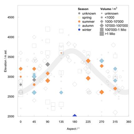 Einfluss des Hitzesommers 2015 auf Felsstürze - Projekte - SLF
